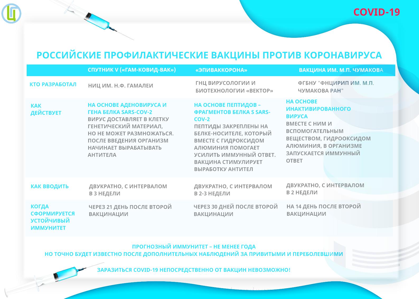 https://fbuz16.ru/repository/images/RFCovidVakciny301220.png